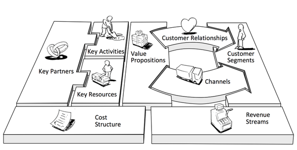 مدل کسب و کار,سرینو,کانواس,canvas,